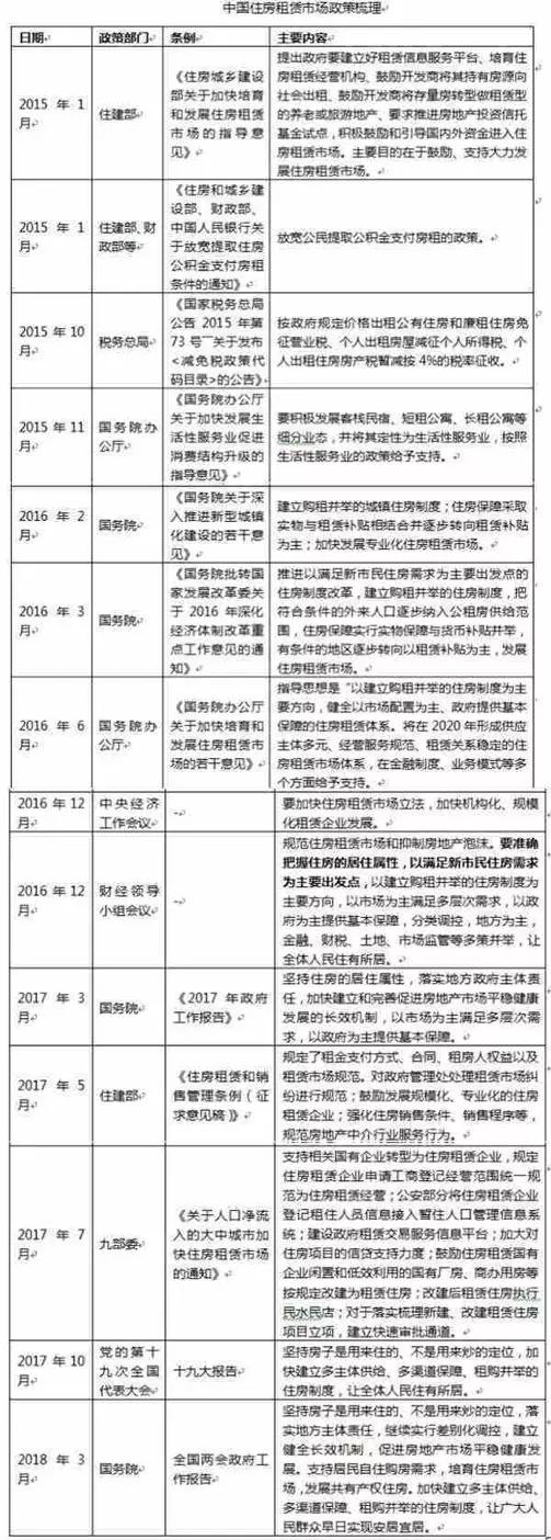 盘点 | 住房租赁债的信号灯-中国网地产
