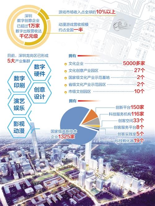 深圳搭建粤港澳大湾区数字创意走廊-中国网地产