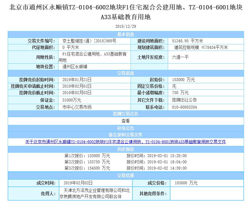 北京3宗限競房用地80.1億成交 3天賣地10宗攬金近300億-中國網地産