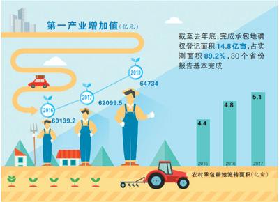 土地经营权入股发展农业产业化经营 小农户按股分红增收入-中国网地产