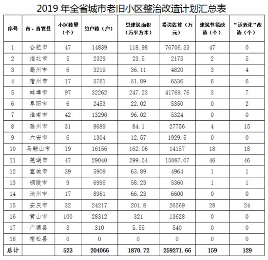"""投资7.6亿元 安徽523个老旧小区今年将""""大变脸""""-中国网地产"""