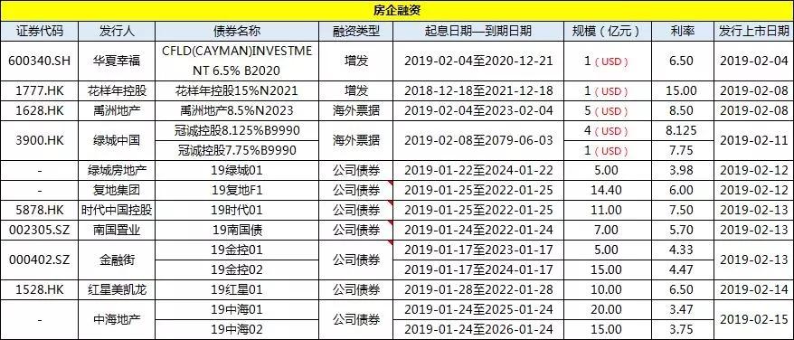 简报丨上市房企一周投资融资速览(0209-0215)-中国网地产