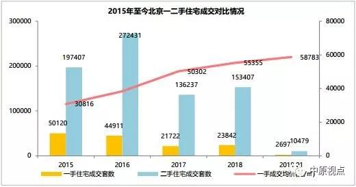 机构:遭遇限竞房冲击 2019年1月北京二手房成交1万套