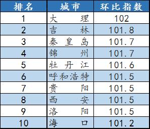 机构解读:1月70城新房二手房环比涨幅均有所收窄 上涨城市数量持续下跌-中国网地产