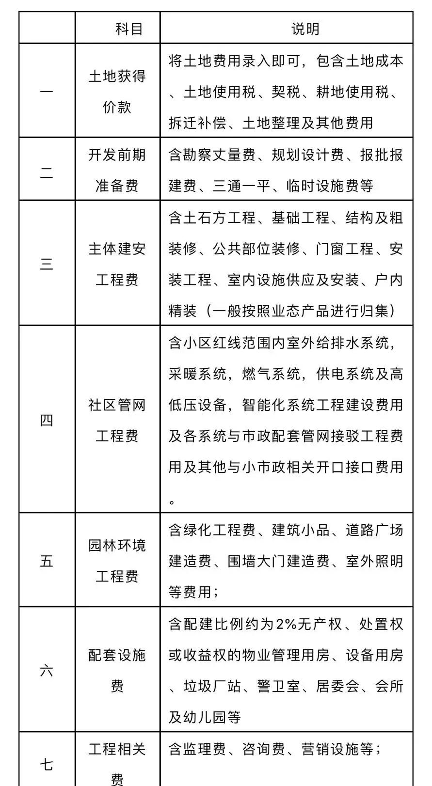 对住建部这份良心建议稿的六点理解-中国网地产