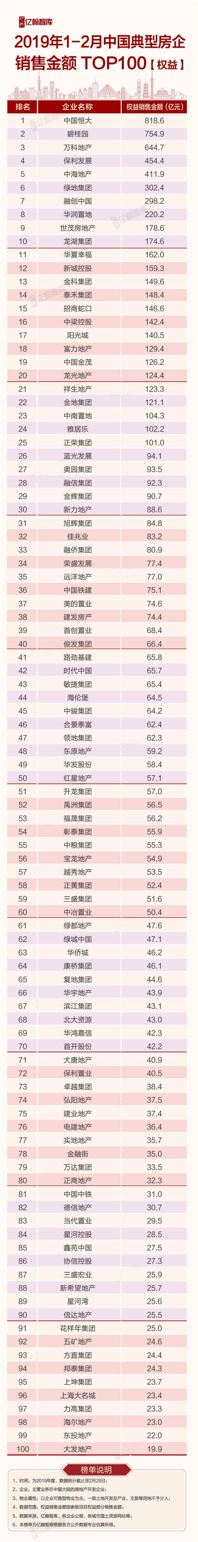 2019年1-2月中国典型房企销售业绩TOP200 市场探底 门槛值提升势头受阻-中国网地产