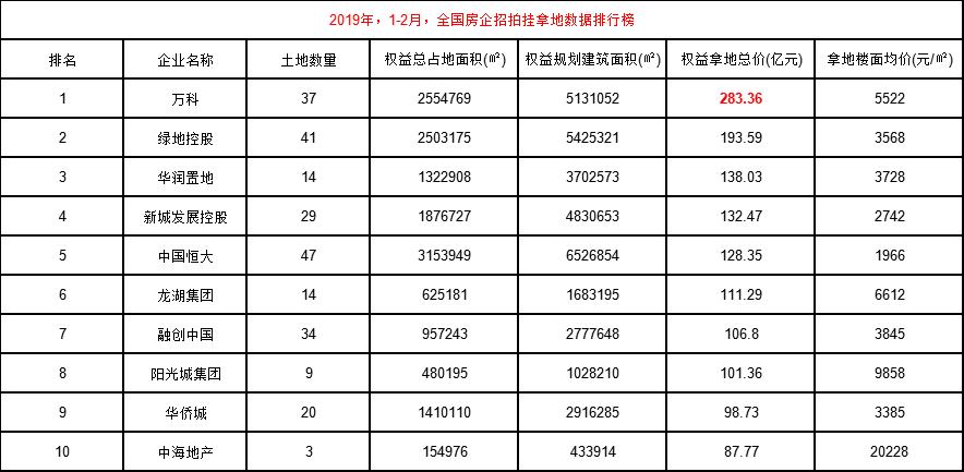 2019年前2月房企拿地节奏分化明显 万科拿地权益总价最高-中国网地产