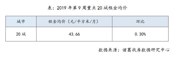 机构:春节后租赁小高峰来临 一线城市租金均价全面上涨-中国网地产
