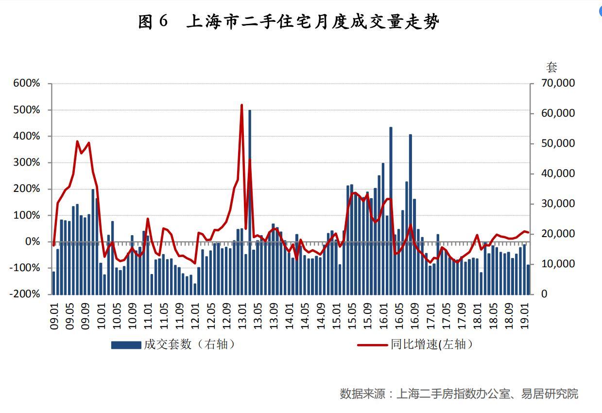 2019年前两月上海二手房成交同比增长38.3%-中国网地产