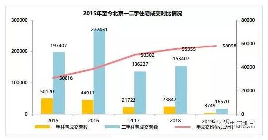 中原:1-2月北京二手房市场成交量同比下跌7%