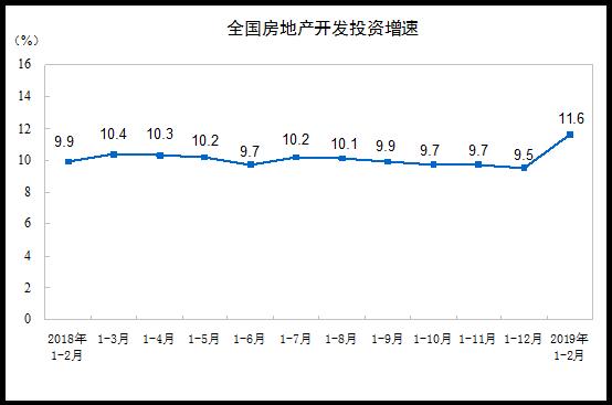 统计局:2019年前2月商品房销售面积14102万平方米 同比下降3.6%-中国网地产