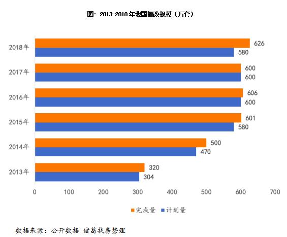 诸葛找房:棚改规模与货币化安置双减少 三四线楼市或再迎冲击-中国网地产