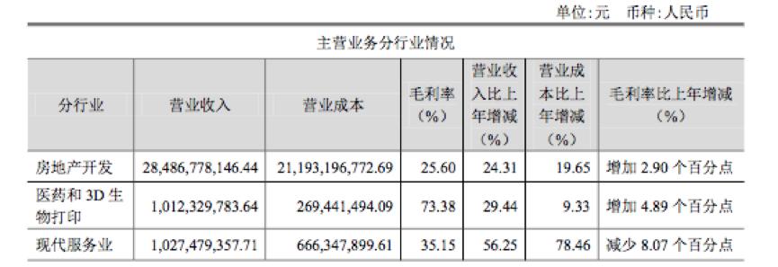 年报点评|蓝光发展:低调的地产黑马-中国网地产