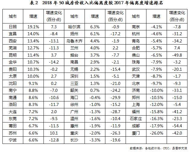 机构:2018年全国50城房价收入比偏离度小幅下降-中国网地产