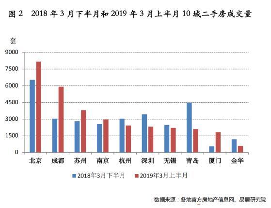 易居研究院:3月上半月10城二手房成交量同比增长7.6%-中国网地产