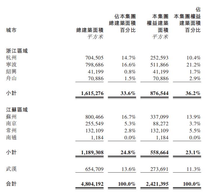 快读 景瑞控股:销售额同比增37% 营收同比降28%-中国网地产