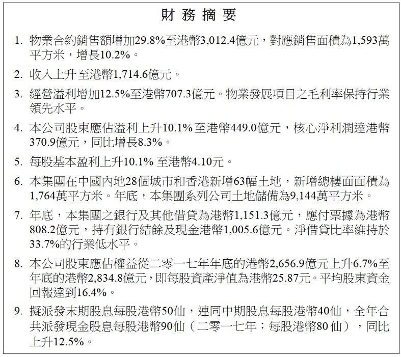 快读|中海地产:销售额同比增29.8%  新增土地储备63幅 -中国网地产