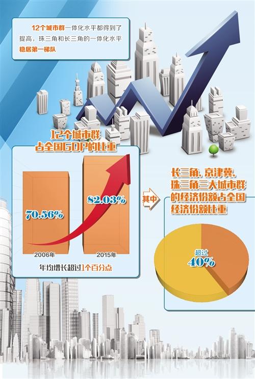 城市群一体化是高质量发展驱动力-中国网地产