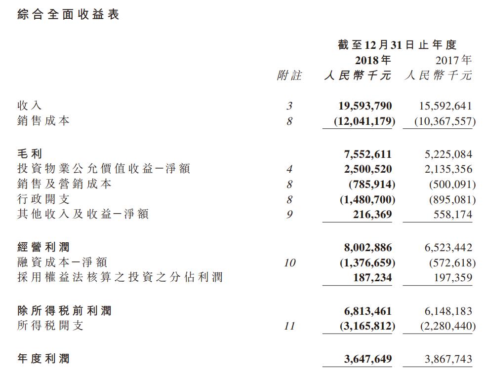 快读|宝龙地产:营收同比增26% 在建物业占总土储60%-中国网地产