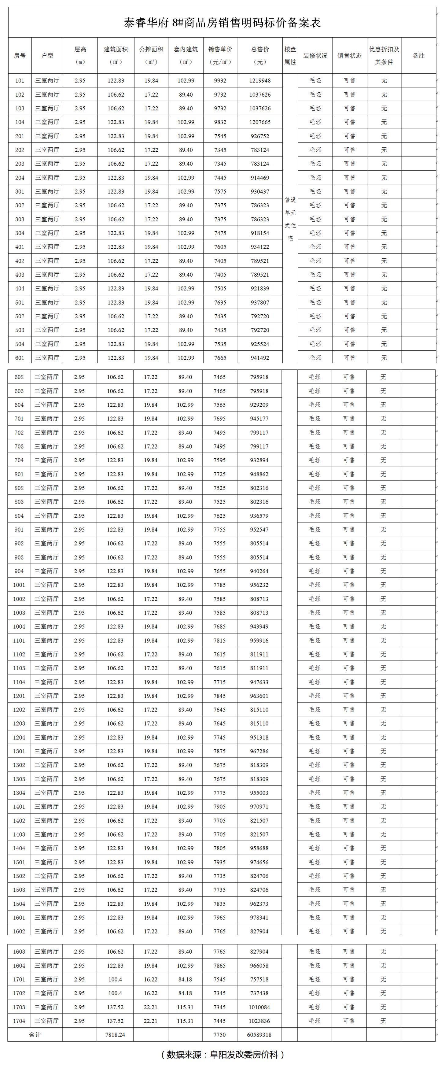 泰睿华府8#、9#商品房备案136套住宅-中国网地产