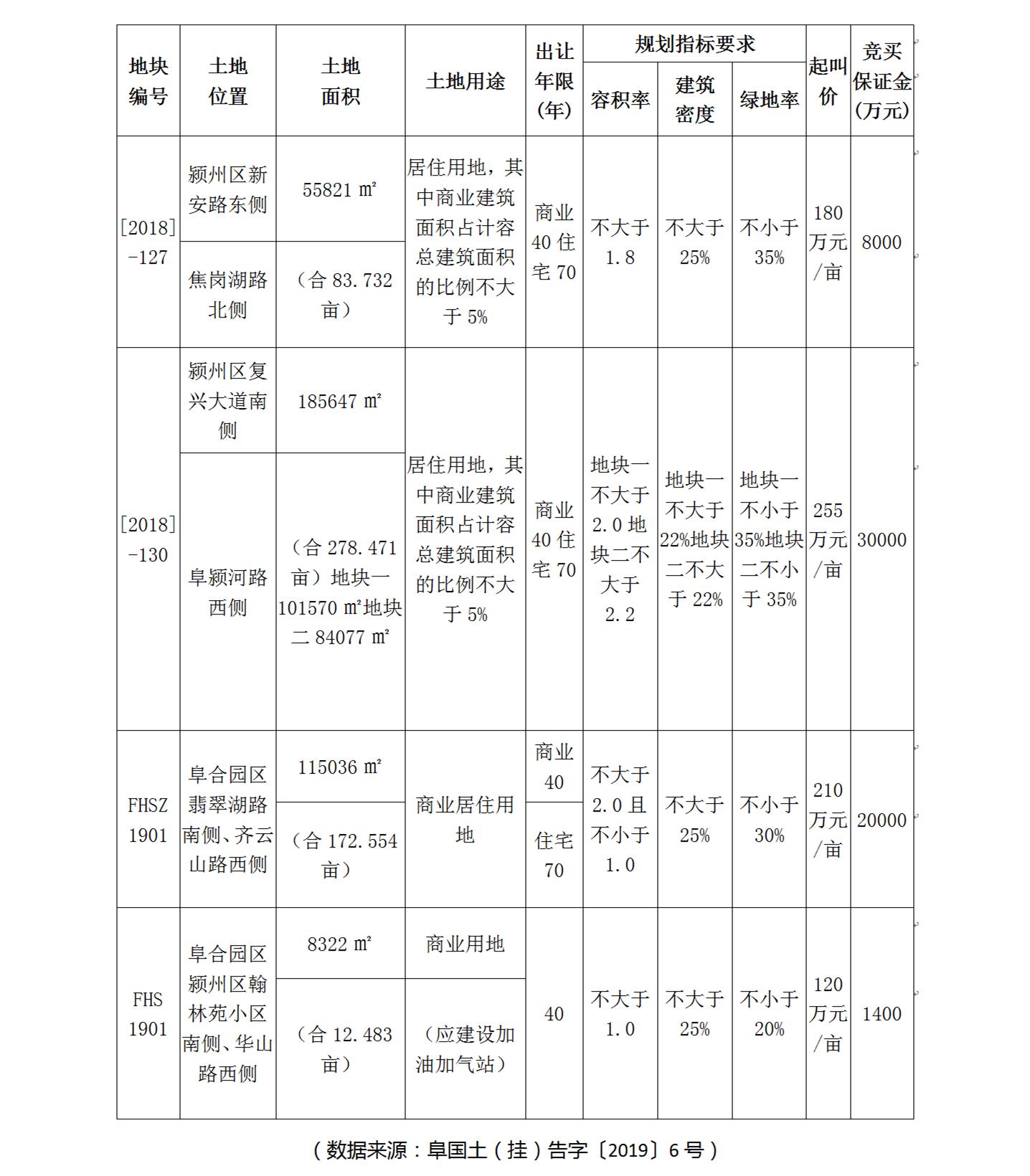 阜阳土地部门月中公告:4地块出让,1地块挂牌-中国网地产
