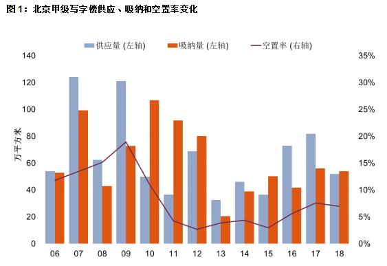 第一太平戴维斯发布中国写字楼市场报告:金融、IT继续引领租赁需求