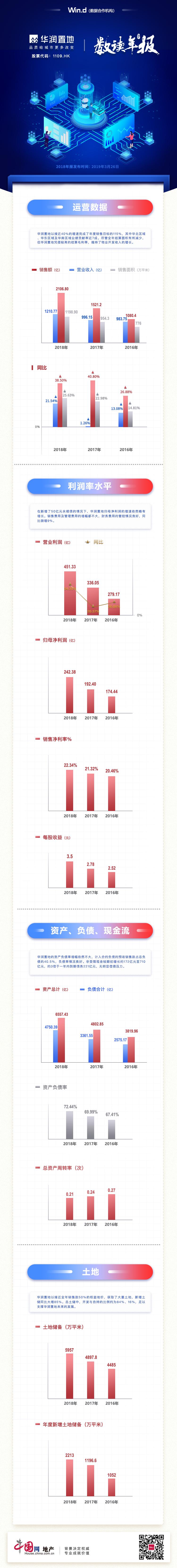 數讀年報|華潤置地:銷售額突破2000億元 無明顯償債壓力-中國網地産