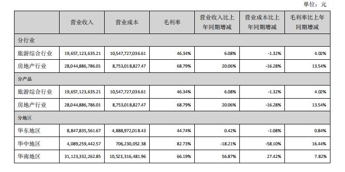 快讀|華僑城A:營收利潤雙增長 房地産業務毛利率達69%-中國網地産