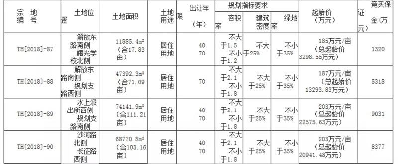 阜阳土地成交扭转颓势,县域爆发小阳春-中国网地产