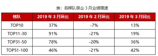 2019年1-3月中国典型房企销售业绩TOP200 房企普遍降速寻求有质发展-中国网地产
