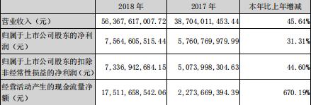 快讀|榮盛發展:超額完成銷售回款計劃 歸母凈利潤同比增31%-中國網地産