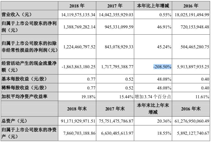 快讀|大悅城:年內重組方案通過 經營現金流凈額三年來首次為負-中國網地産