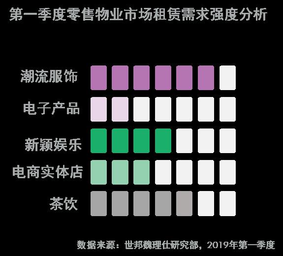 世邦魏理仕:第一季度,成都写字楼市场需求增长放缓-中国网地产