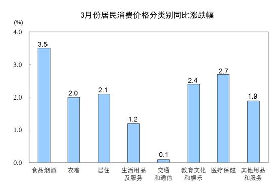 统计局:3月CPI同比上涨2.3% 食品价格上涨4.1%-中国网地产