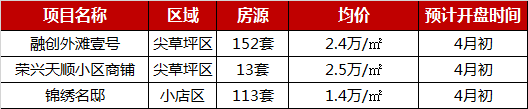 数据|2019年1-3月太原楼盘销售业绩TOP10  16盘入市,行情转暖回稳-中国网地产