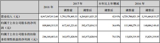 快讀|中交地産:非經常性損益佔比較高 所有者權益下降-中國網地産