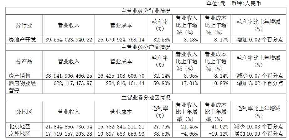 快讀 首開股份:踩線完成千億簽約額  房産銷售仍是基礎  -中國網地産