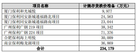 保利地产计提存货跌价23亿元 涉及厦门广州等7项目-中国网地产