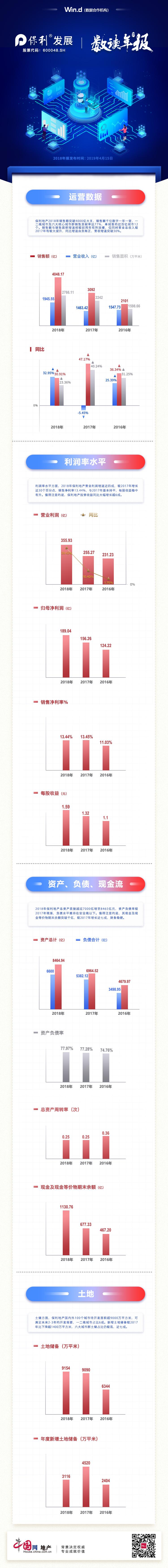 数读年报|保利地产:销售增速放缓 投资收益同比增长超6成-中国网地产