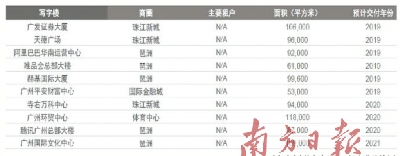 广州甲级写字楼空置率创历史新低-中国网地产