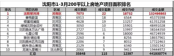 观察 |品质突显虹吸效应 星河湾一季度销售额稳居百强-中国网地产