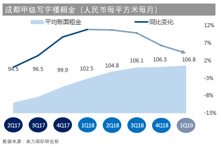 持续3季度无新增供应,成都甲级写字楼空置率降至15.5%-中国网地产