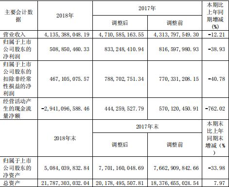 快讀|香江控股:營收凈利雙雙下滑 重倉天津去化堪憂-中國網地産