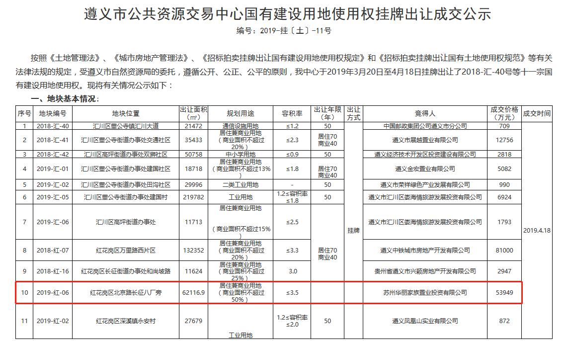 遵义中铁城市房产公司8.1亿元红花岗拿地约198.73亩-中国网地产