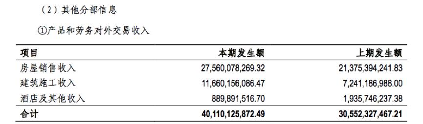 快讀 中南建設:房地産業務銷售額破千億 新增111個項目-中國網地産