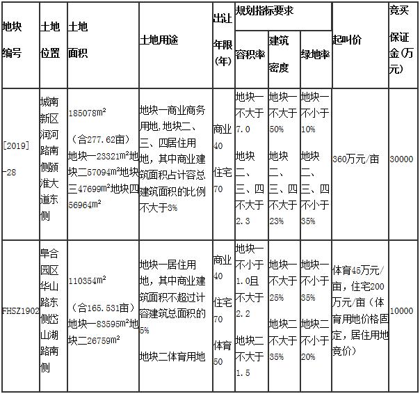 阜阳地标高度将改写为260米-中国网地产