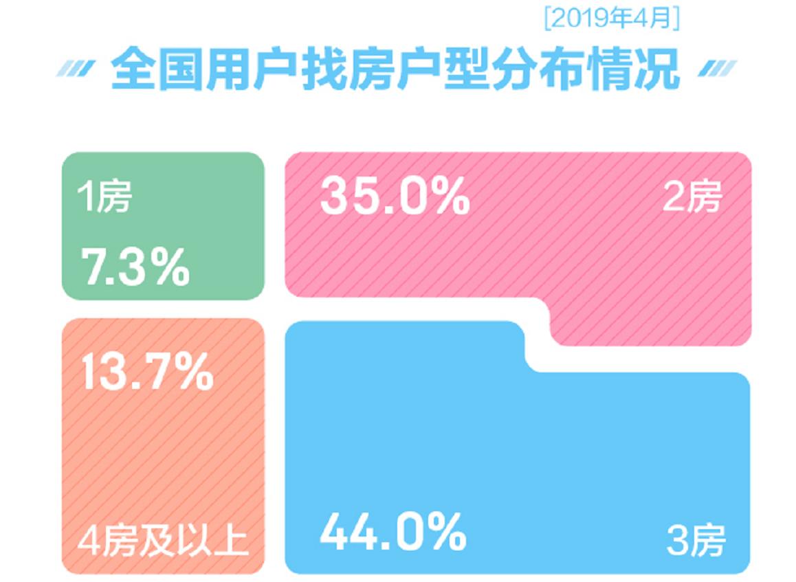 58安居客:一季度楼市呈现回暖趋势  后续政策或将微调收紧-中国网地产