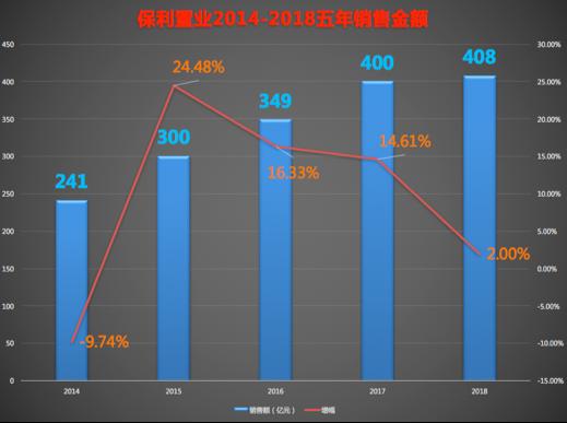 保利发展 4000亿后的负债与土拓隐忧-中国网地产