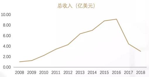 杨现领:搜房十年,沧海桑田-中国网地产