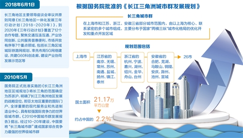 多元联动深入推进长三角区域一体化 -中国网地产